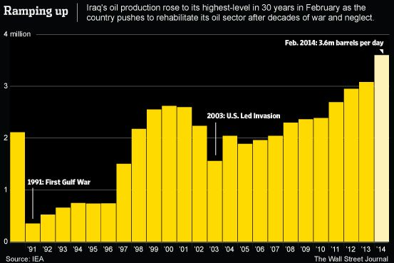 Iraq's Oil - Iraq's Oil Output Surges - WSJ.com - February 3.6 million barrels a day -   Curated by:  John McLaughlin, StockCoach - Day Trading Coach -   http://www.DayTradersWin.com –  http://www.DayTradersCoach.com –  Google+ - http://googl/DayTradingCoach -  Linkedin - http://www.linkedin.com/in/StockCoach -   Facebook - http://on.fb.me/LikeOurPage -  Twitter - https://twitter.com/DayTradeCoach   #oil #iraq  #daytradingcoach #daytradingstocks