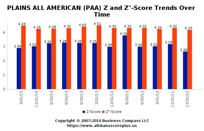 Altman Z-Score Analysis for Pharmaust Limited (PAA) #altmanzscore