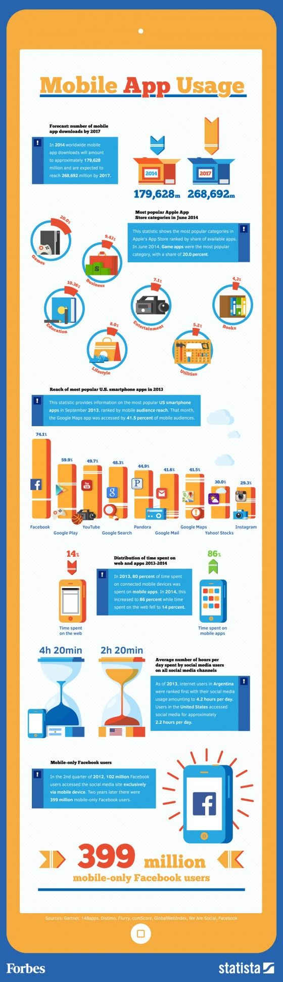 Infographic - Mobile App Usage By The Numbers via Forbes