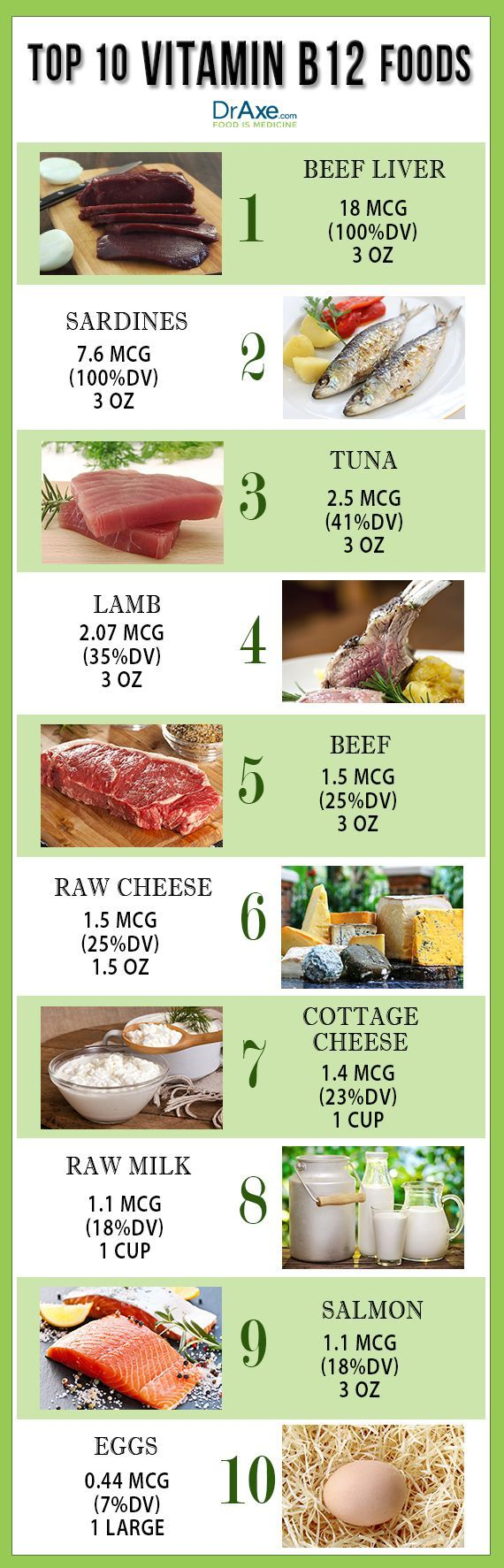 Vitamin B12 List draxe.com/ #health #holistic #natural