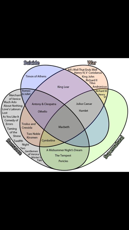 Shakespeare Venn diagram
