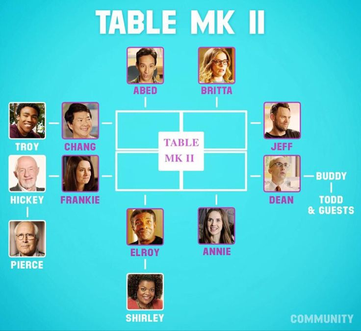 Community THE table Community tv, Community tv series