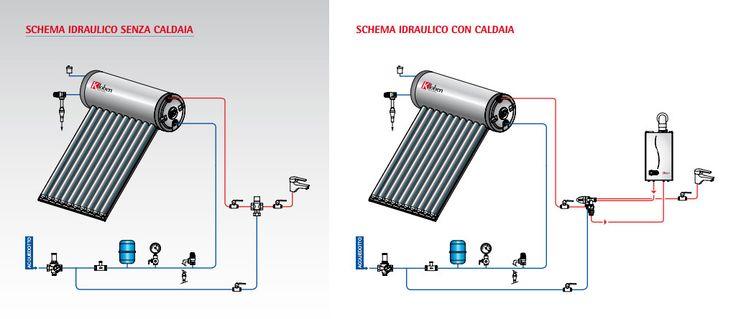 Υδραυλικό σύστημα χωρίς λέβητα και με σύνδεση λέβητα