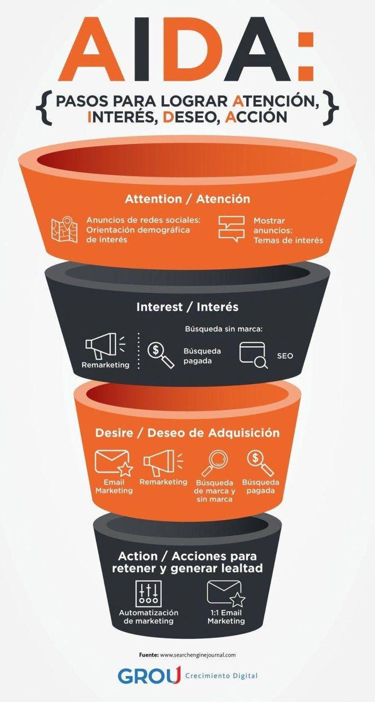 El modelo AIDA para la Estrategia Digital #infografia #infographic #marketing – …
