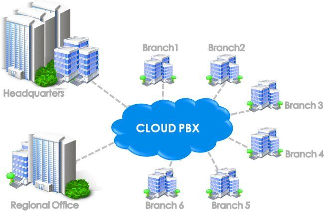 Cloud Pbx Market Comprehensive Study Explores Huge Growth In Future Leading Key Players Microsoft Corporation U S Rin Pbx Microsoft Corporation Clouds
