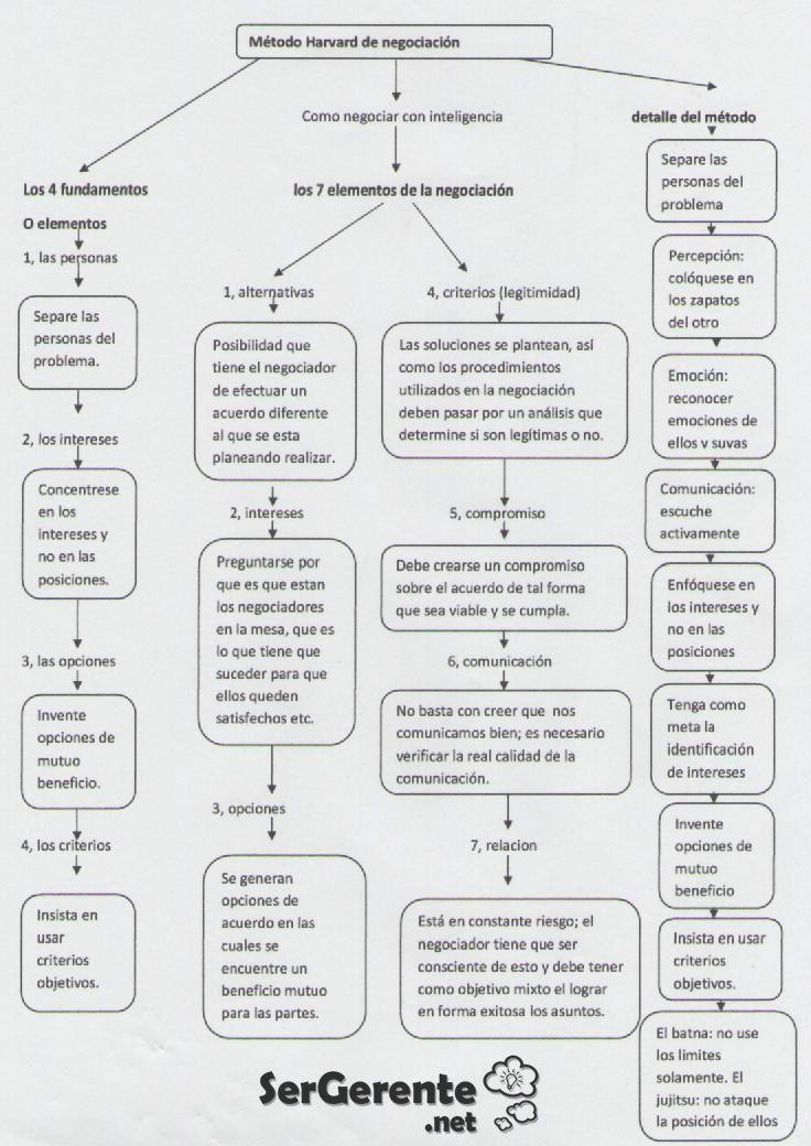 Resumen gráfico del Método de Harvard de Negociación | Ser Gerente - Management y Creatividad