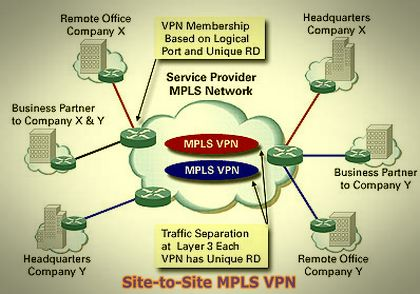 MPLS refers to a consistent mechanism employed to accelerate the deliverance of network services to numerous protocols including Internet Protocol, Asynchronous Transport Mode and frame relay net protocols. The VPN, on the other hand, make use of commonly used telecom framework...  http://www.bestvpnserver.com/choose-your-mpls-multiprotocol-label-switching-vpn-service-wisely/