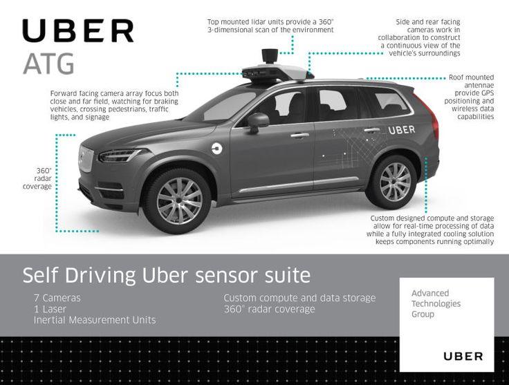 Uber запускает Self-Drive Car в Сан Франциско
