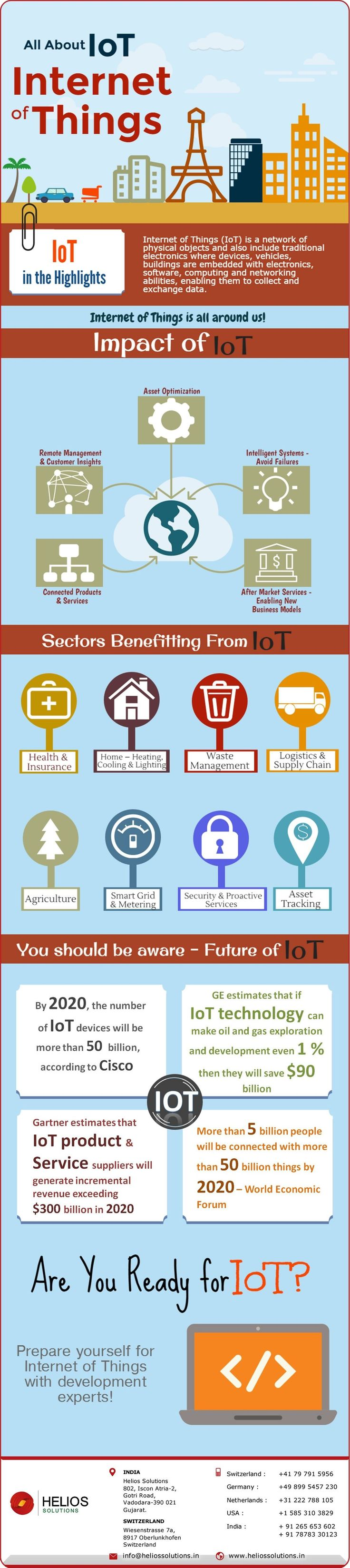 All about IoT - Internet of Things