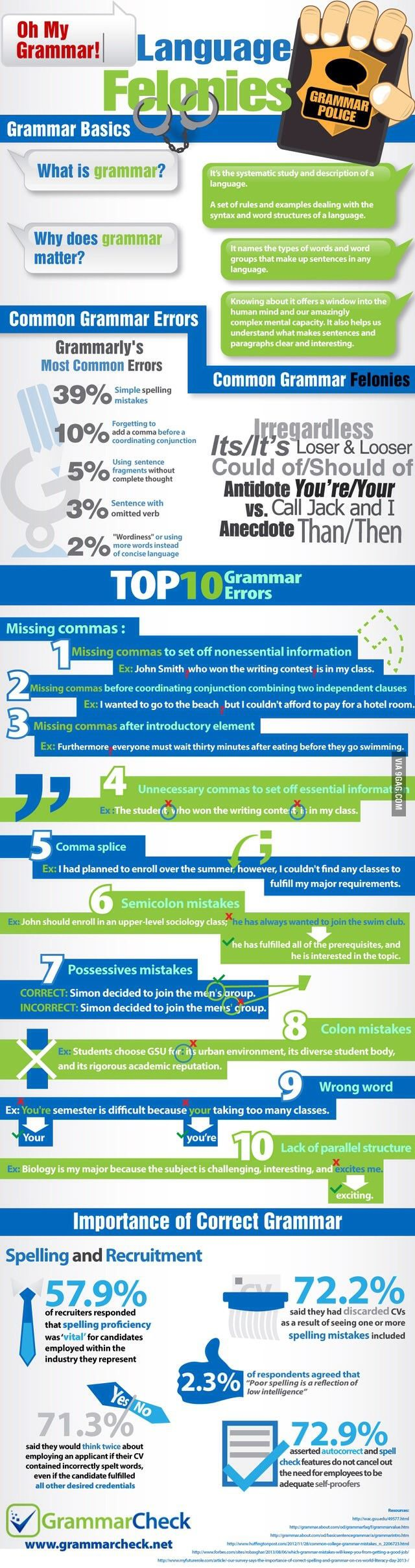 Most common grammar mistakes.
