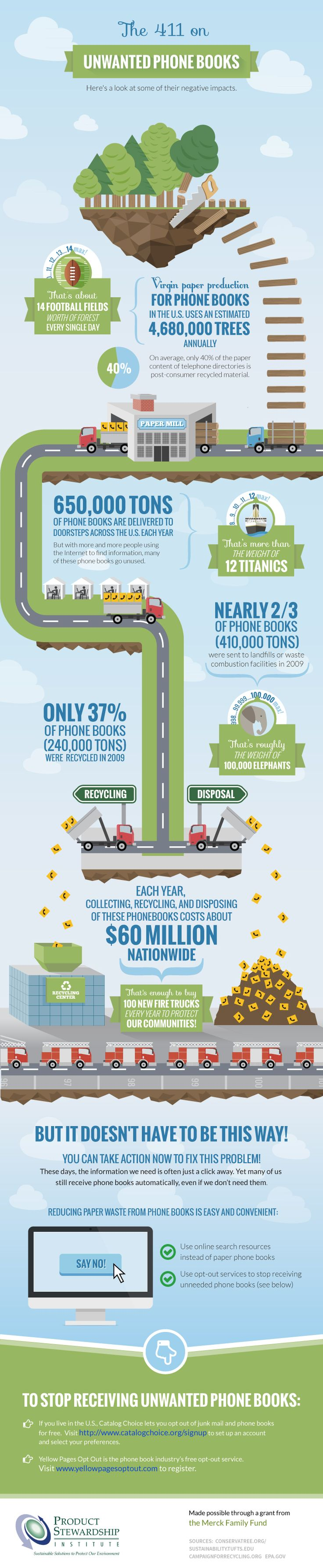 Infographic on unwanted phone books wanted for product stewardship institute infographic design 55 by mh