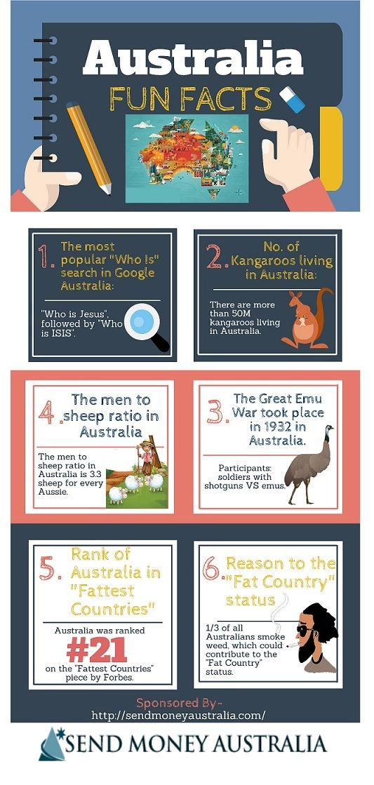 Australia Fun Facts --shared by billytrail on Jan 17, 2015 i - See more at: http://visual.ly/australia-fun-facts-2#sthash.DSAv2IY8.dpuf