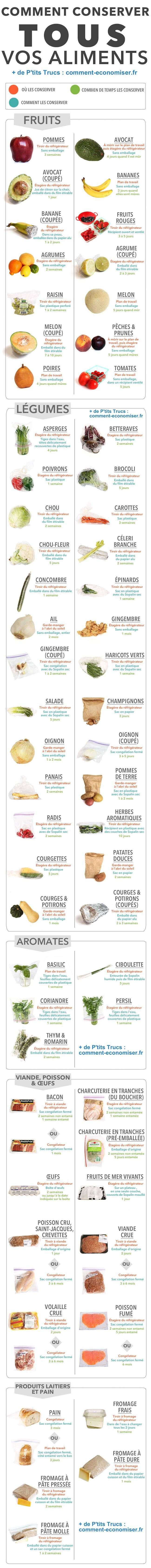 Remark Bien Conserver Vos Aliments ? Le Information Complet Pour Ne Plus JAMAIS Rien Gâcher.