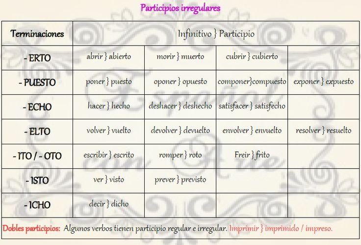Participios irregulares en español.