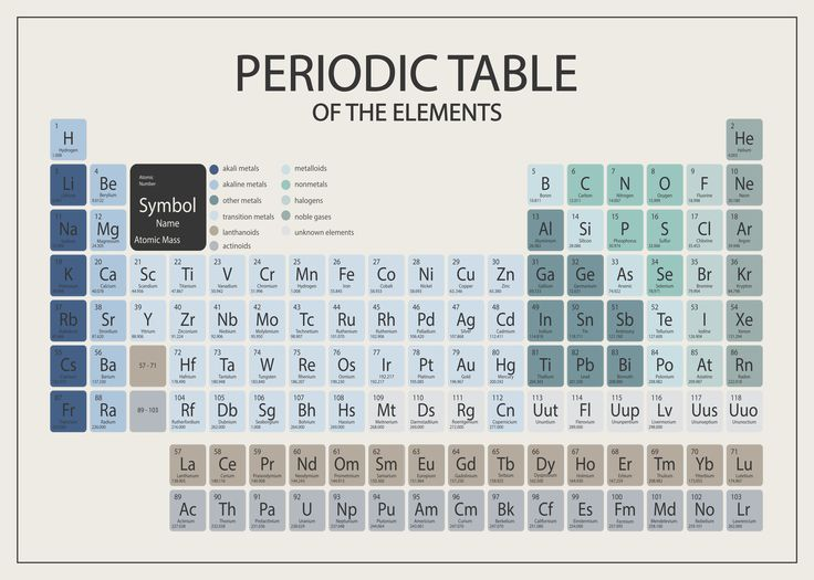Periodic Table - Boy