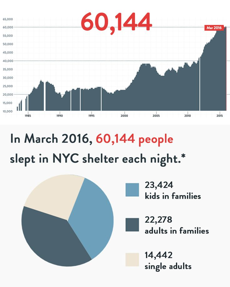 Facts about Homelessness - Coalition For The Homeless