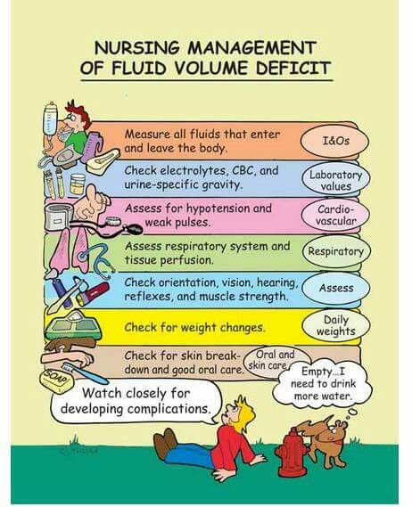 Fluid volume deficit                                                                                                                                                      More