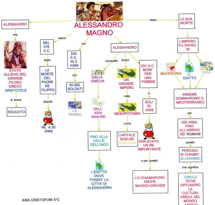 Mappa storia: Alessandro Magno