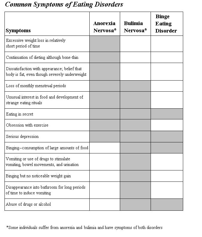 Worksheets Eating Disorder Worksheets 223 best images about eating disorders on pinterest mental symptoms of an disorder
