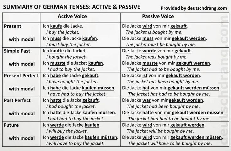german grammar explained tenses present simple past perfect and future with passive voice. Black Bedroom Furniture Sets. Home Design Ideas