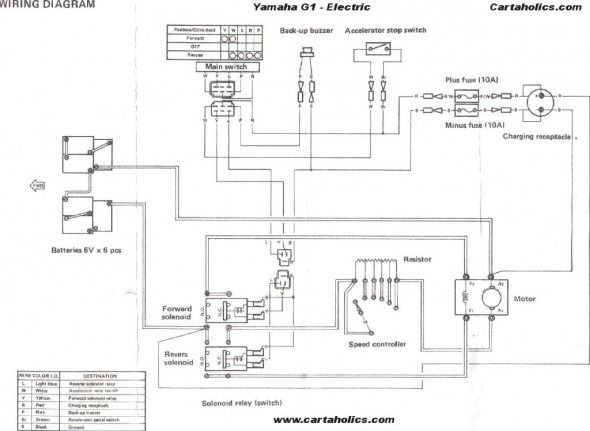 [SCHEMATICS_4NL]  Hyundai Golf Cart Wiring Diagram | Yamaha golf carts, Golf carts, Golf cart  repair | Wiring Diagram Hyundai Golf Cart |  | Pinterest