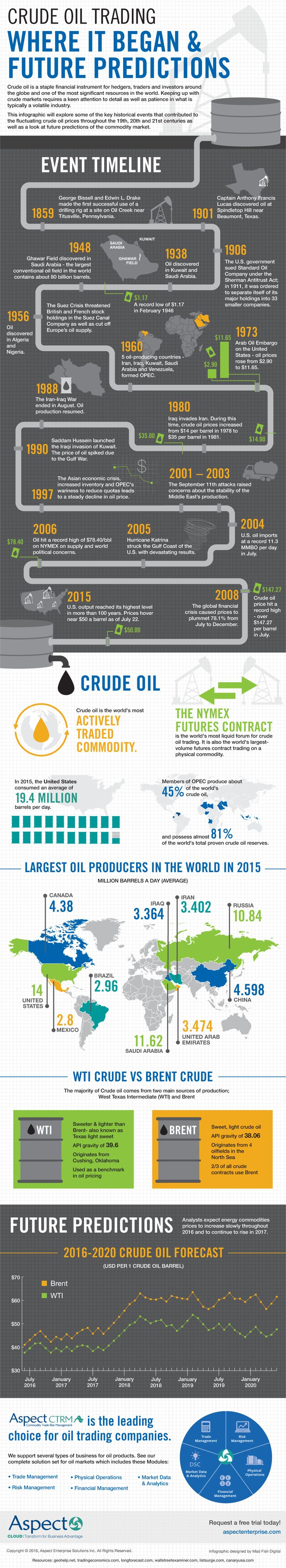 This inforgraphic explores the history of crude oil trading and the future…
