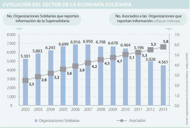 Sector cooperativo pide al Gobierno que reconozca su modelo empresarial