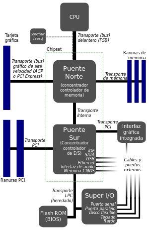 Placa base - Wikipedia, la enciclopedia libre