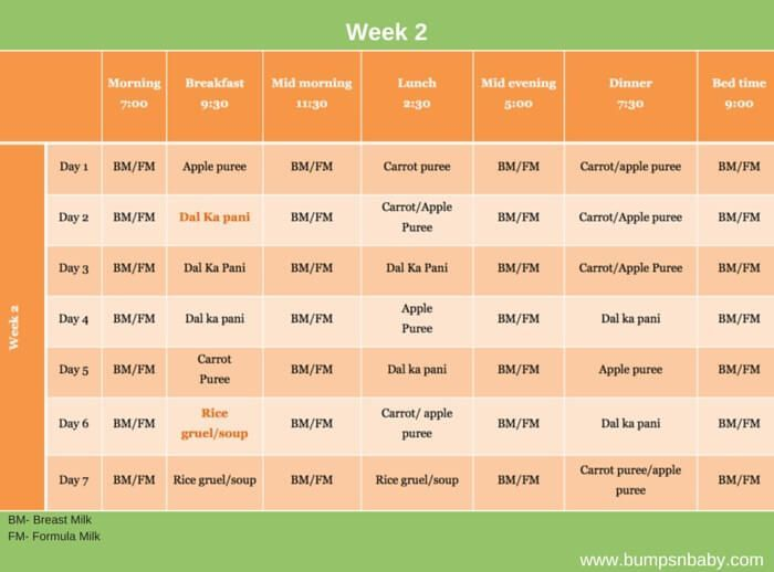 table of six months baby food   – Monthly Food Chart for Babies