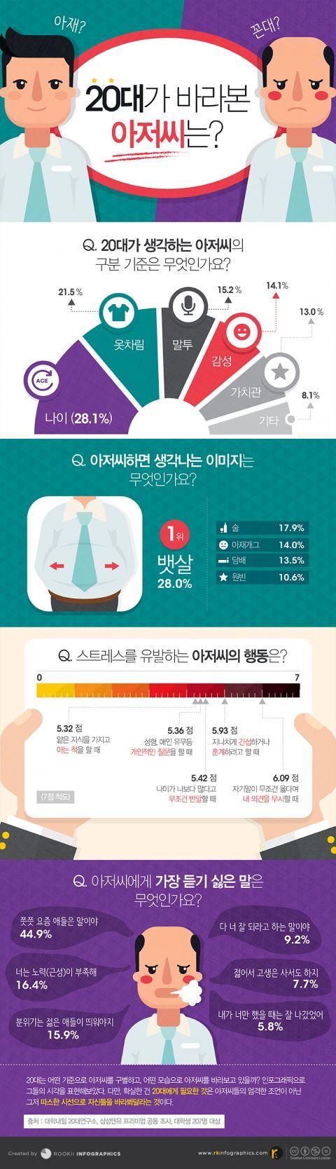 [Infographic] 20대가 바라본 아저씨에 관한 인포그래픽