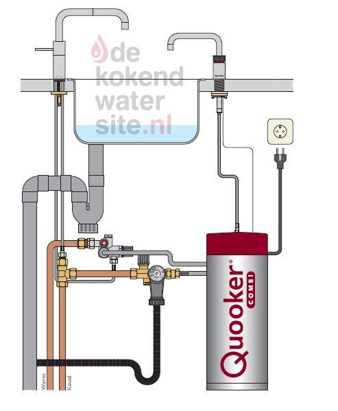 Aansluiten Quooker Nordic kraan met Combi + boiler