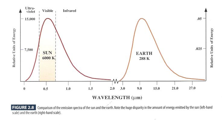 Sun and Earth's emission spectrum: Sun's is 3000/6000 = 0.5 micrometer wavelength (using Wien's Law); Earth's is 3000/288 = 10.41 micrometer wavelength; Sun and Earth are approximately black body radiators (snow is in the infrared); energy emission rate is given by: Stefan-Boltzman law (total emission), Wien's Law (peak emission wavelength), Planck's law (wavelength dependent emission)