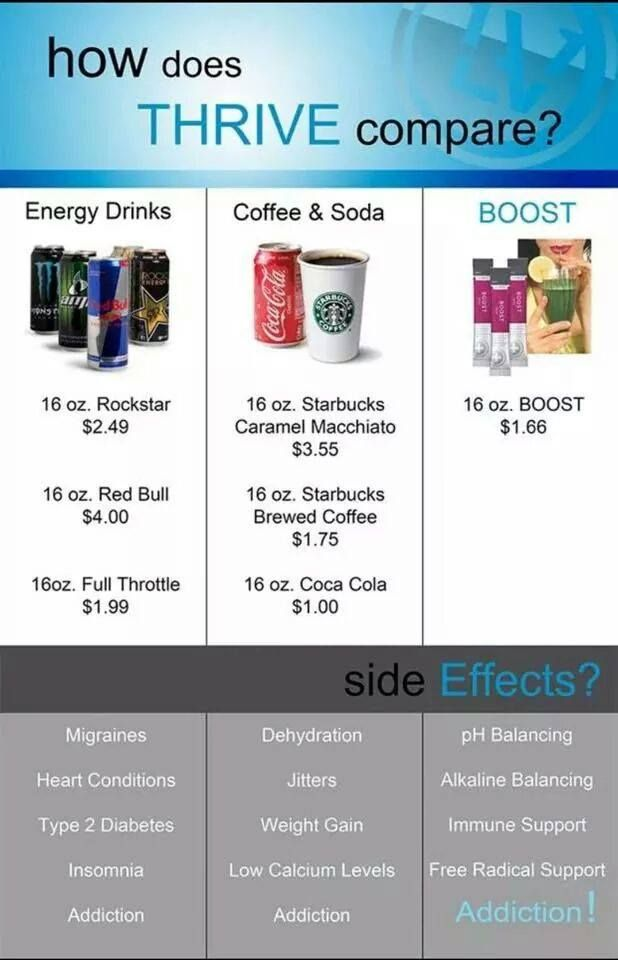 Boost comparison to Energy drinks that are Full of Chemicals & Caffeine!!!  Yuck! www.energize15.le-vel.com