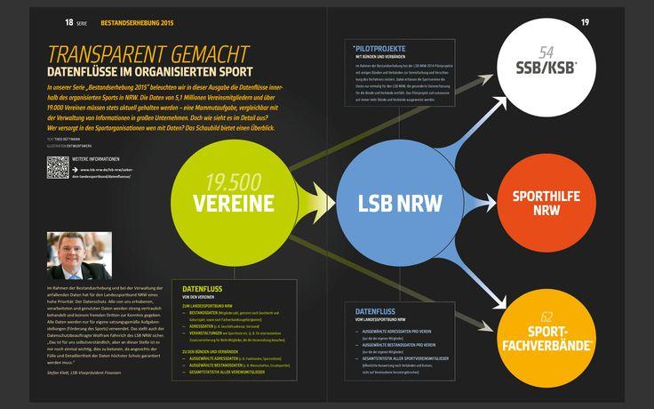 Infografiks for the Landessportbund NRW. Made for the print and digital magazin