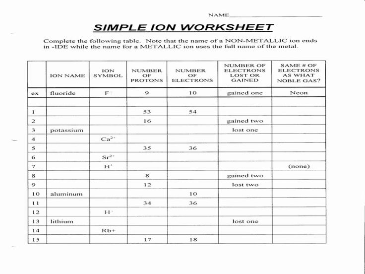 Isotopes Ions and atoms Worksheet Inspirational atoms and ...