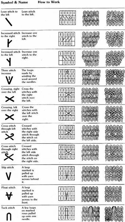 Machine knitting symbols – alessandrina.com