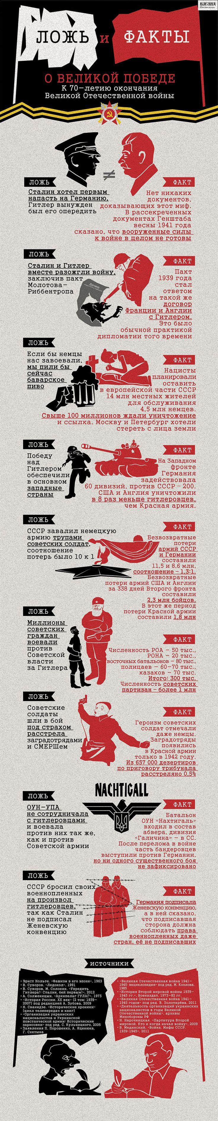 Ложь и факты о Великой Победе, к 70-летию окончания Великой Отечественной войны