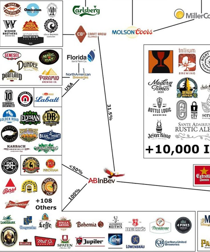 31+ List of craft beers owned by big companies ideas in 2021