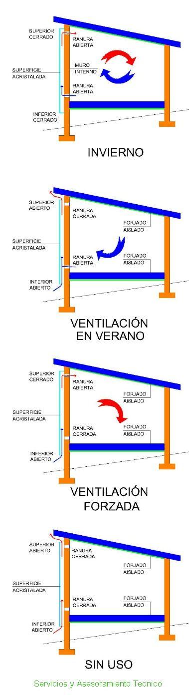 SERVICIOS Y ASESORAMIENTO TÉCNICO: El muro TROMBE un recurso bioclimático a tener muy en cuenta