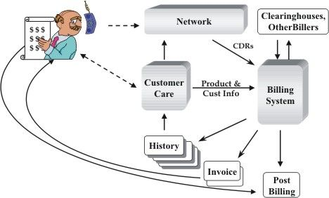A simple view of how a telecommunications billing systems works
