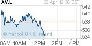 Pension Freedom Could Liberate Aviva plc, Legal & General Group Plc And Prudential plc