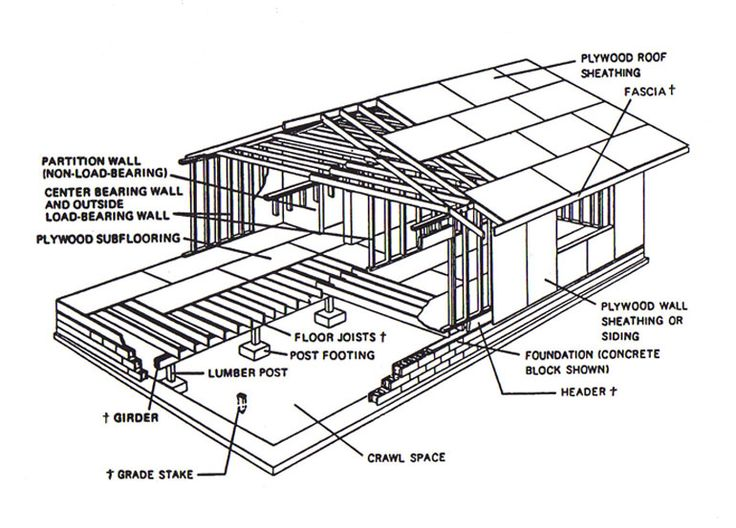 Basic wood frame construction google search for Building terms with pictures