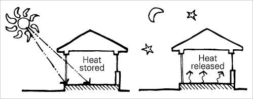 A diagram of a house in winter shows that during the day, heat from the sun enters the house and is stored in the house's thermal mass. At night, the heat is released inside the house.