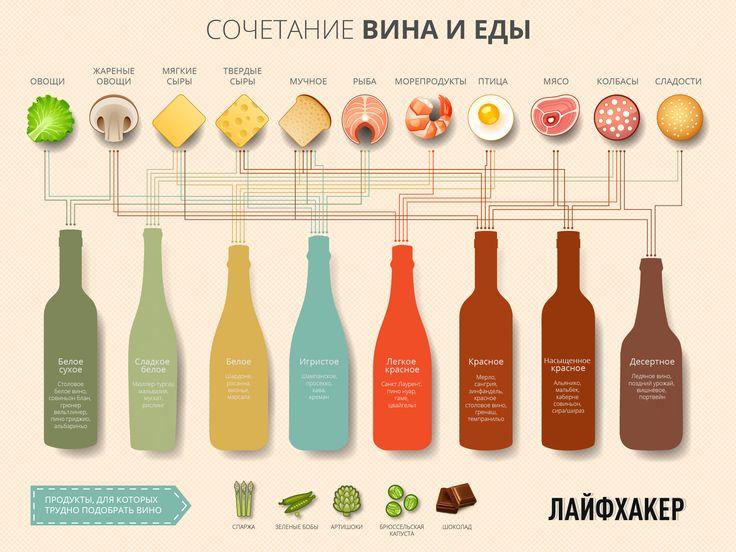 Эта красочная и удобная инфографика поможет каждому стать настоящим сомелье — подобрать блюдо или закуску под вино. И наоборот.