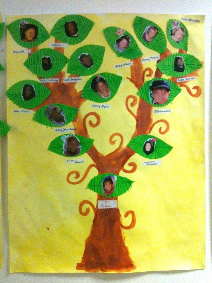 Mon arbre généalogique - La maternelle de Teet et Marlou