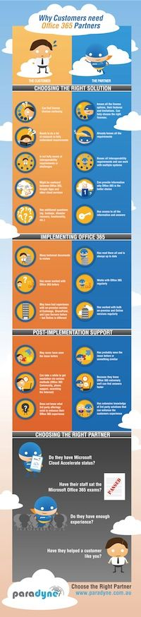 SharePoint | How to choose the right Office 365 partner | infographic | ram2013