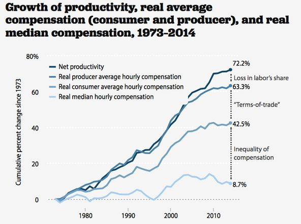 Productivity and Pay - The New York Times