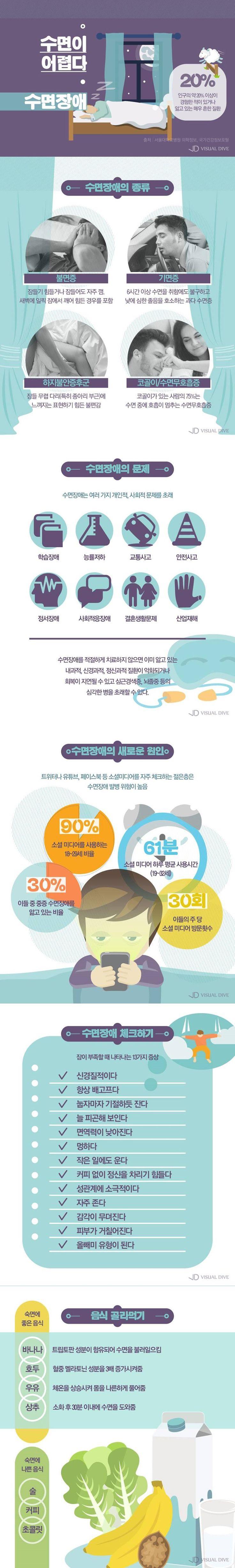 밤이 고통스러운 수면장애… 그 원인은 뭘까? [인포그래픽] #Sleeping / #infograhpic ⓒ 비주얼다이브 무단 복사·전재·재배포…
