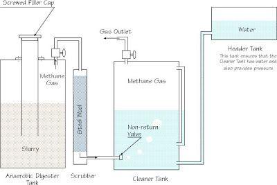 Building an Anaerobic Digester (From Kenya) ~ Biogas Plant (Anaerobic Digester) Blog