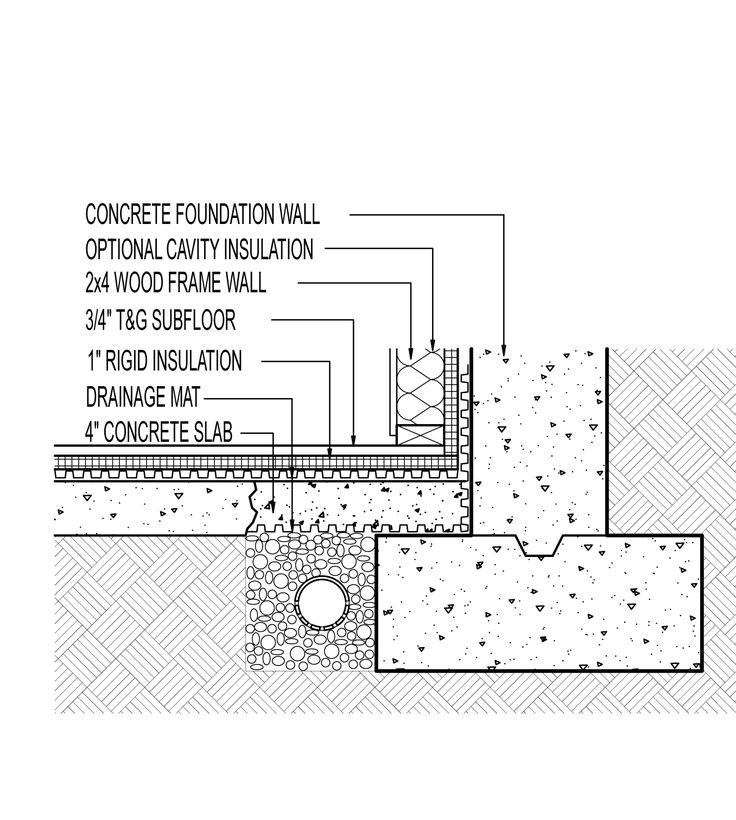 This Detail Drawing Shows One Approach To Installing An Interior Footing  Drain And Above Slab